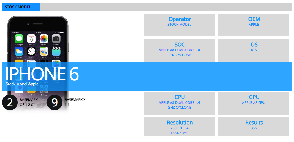 Hardware pe seria iPhone 6: Gpu si CPU